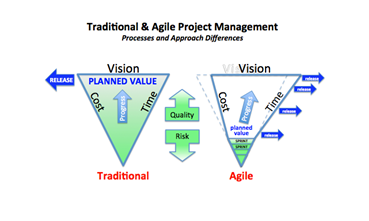 Oppm seriously simple snippets for Agile vs traditional methodologies