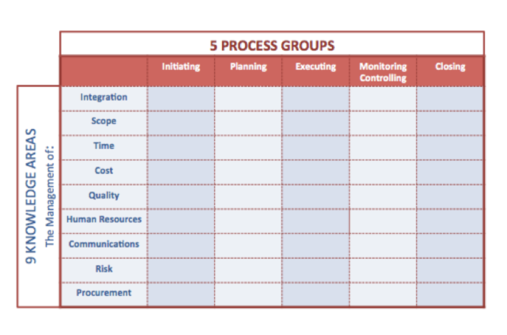 In A Brilliant Stroke Of Simplification They Have Aligned Each Process With One And Only 5 Groups 9 Knowledge Areas